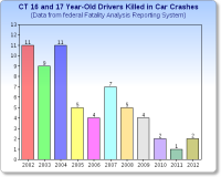 teen_drivers_killed_2002-1012.png